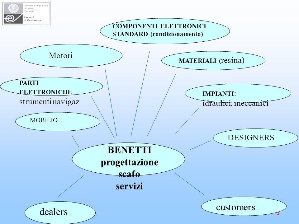 5 BENETTI progettazione scafo servizi PARTI ELETTRONICHE strumenti navigaz IMPIANTI : idraulici, meccanici MATERIALI ( resina) COMPONENTI ELETTRONICI STANDARD (condizionamento) Motori DESIGNERS MOBILIO dealers customers