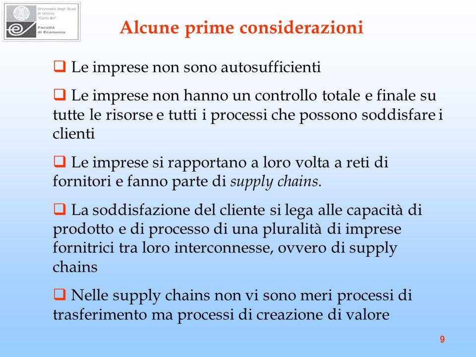 9 Le imprese non sono autosufficienti Le imprese non hanno un controllo totale e finale su tutte le risorse e tutti i processi che possono soddisfare i clienti Le imprese si rapportano a loro volta a reti di fornitori e fanno parte di supply chains.