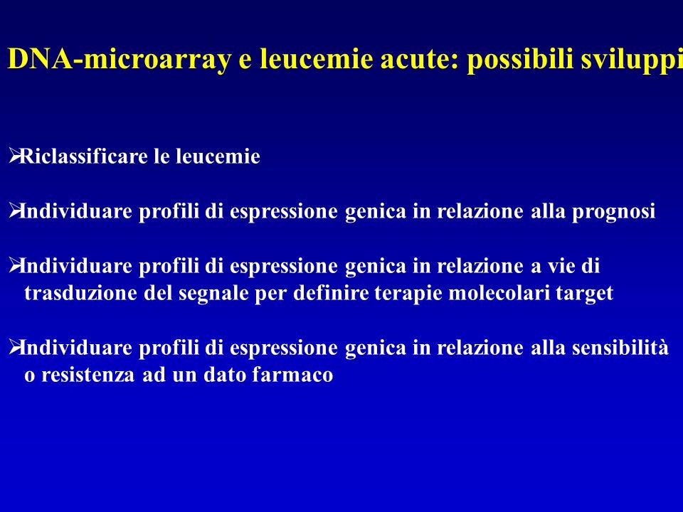 DNA-microarray e leucemie acute: possibili sviluppi Riclassificare le leucemie Individuare profili di espressione genica in relazione alla prognosi In