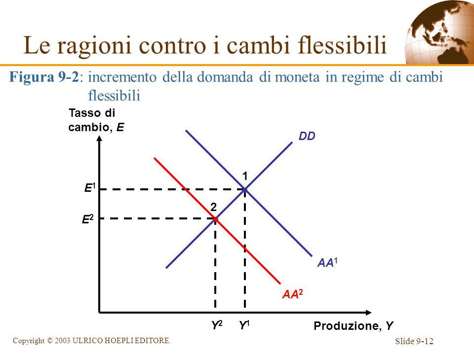 Slide 9-12 Copyright © 2003 ULRICO HOEPLI EDITORE. AA 1 DD Produzione, Y Tasso di cambio, E E1E1 Y1Y1 1 Figura 9-2: incremento della domanda di moneta