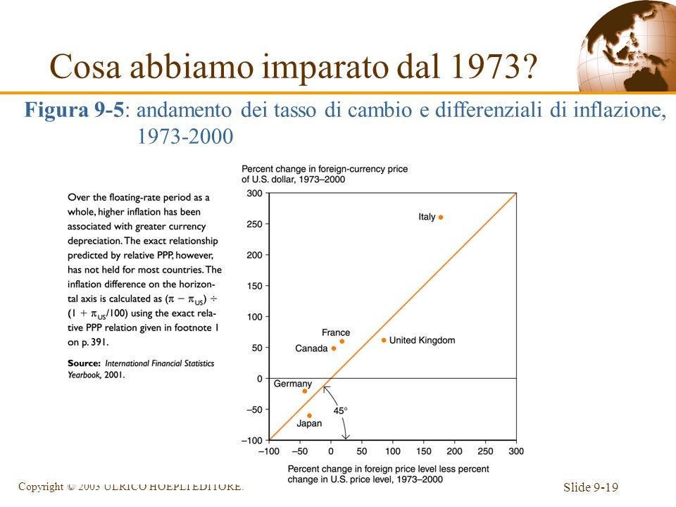 Slide 9-19 Copyright © 2003 ULRICO HOEPLI EDITORE. Figura 9-5: andamento dei tasso di cambio e differenziali di inflazione, 1973-2000 Cosa abbiamo imp