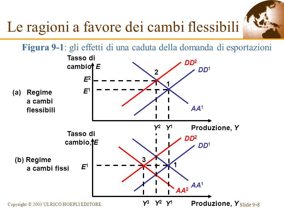 Slide 9-8 Copyright © 2003 ULRICO HOEPLI EDITORE. AA 1 DD 1 Figura 9-1: gli effetti di una caduta della domanda di esportazioni AA 2 DD 2 AA 1 DD 2 DD