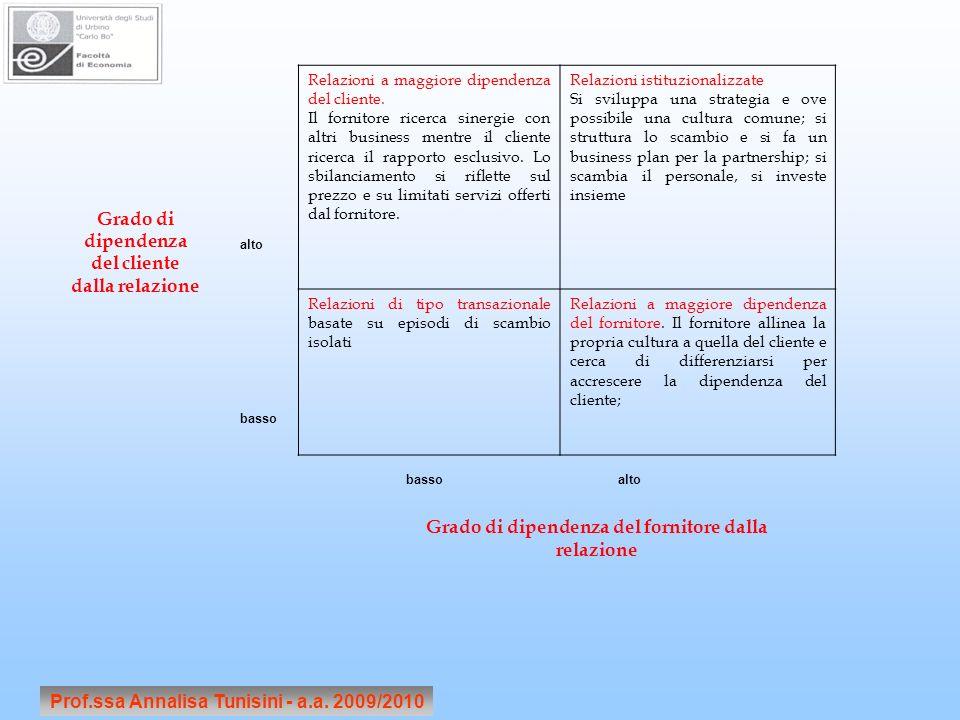 Prof.ssa Annalisa Tunisini - a.a. 2009/2010 Relazioni a maggiore dipendenza del cliente.