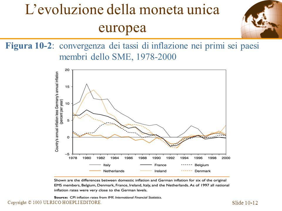 Slide 10-12 Copyright © 1003 ULRICO HOEPLI EDITORE. Levoluzione della moneta unica europea Figura 10-2: convergenza dei tassi di inflazione nei primi