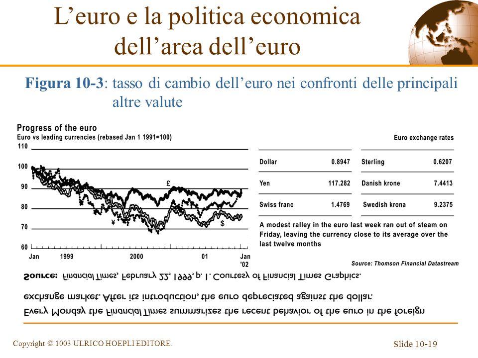 Slide 10-19 Copyright © 1003 ULRICO HOEPLI EDITORE. Leuro e la politica economica dellarea delleuro Figura 10-3: tasso di cambio delleuro nei confront