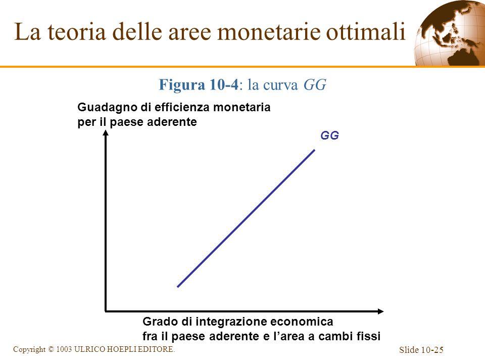 Slide 10-25 Copyright © 1003 ULRICO HOEPLI EDITORE. La teoria delle aree monetarie ottimali Figura 10-4: la curva GG Grado di integrazione economica f