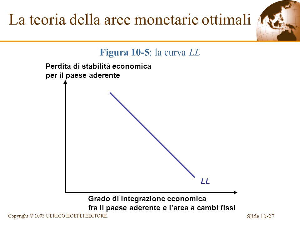 Slide 10-27 Copyright © 1003 ULRICO HOEPLI EDITORE. La teoria della aree monetarie ottimali Figura 10-5: la curva LL Grado di integrazione economica f