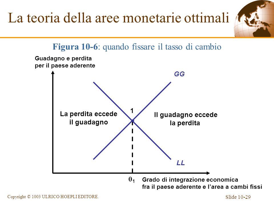 Slide 10-29 Copyright © 1003 ULRICO HOEPLI EDITORE. La teoria della aree monetarie ottimali Figura 10-6: quando fissare il tasso di cambio Grado di in