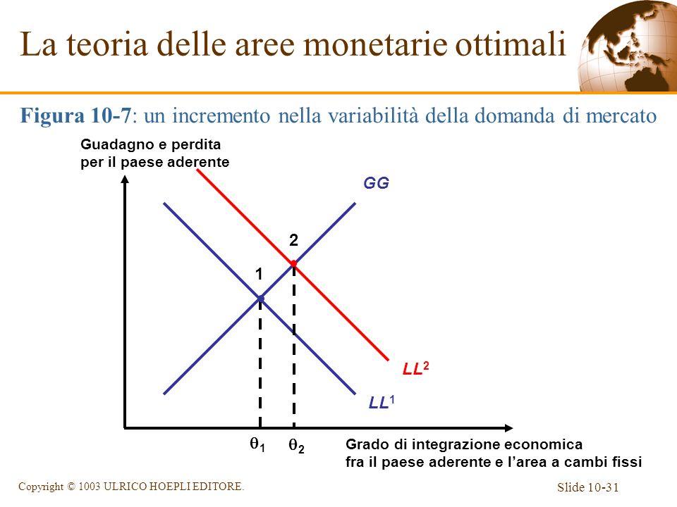 Slide 10-31 Copyright © 1003 ULRICO HOEPLI EDITORE. La teoria delle aree monetarie ottimali Figura 10-7: un incremento nella variabilità della domanda