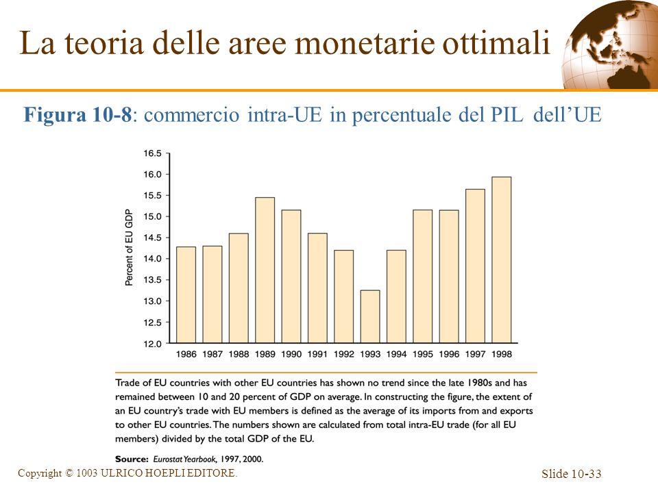Slide 10-33 Copyright © 1003 ULRICO HOEPLI EDITORE. La teoria delle aree monetarie ottimali Figura 10-8: commercio intra-UE in percentuale del PILdell