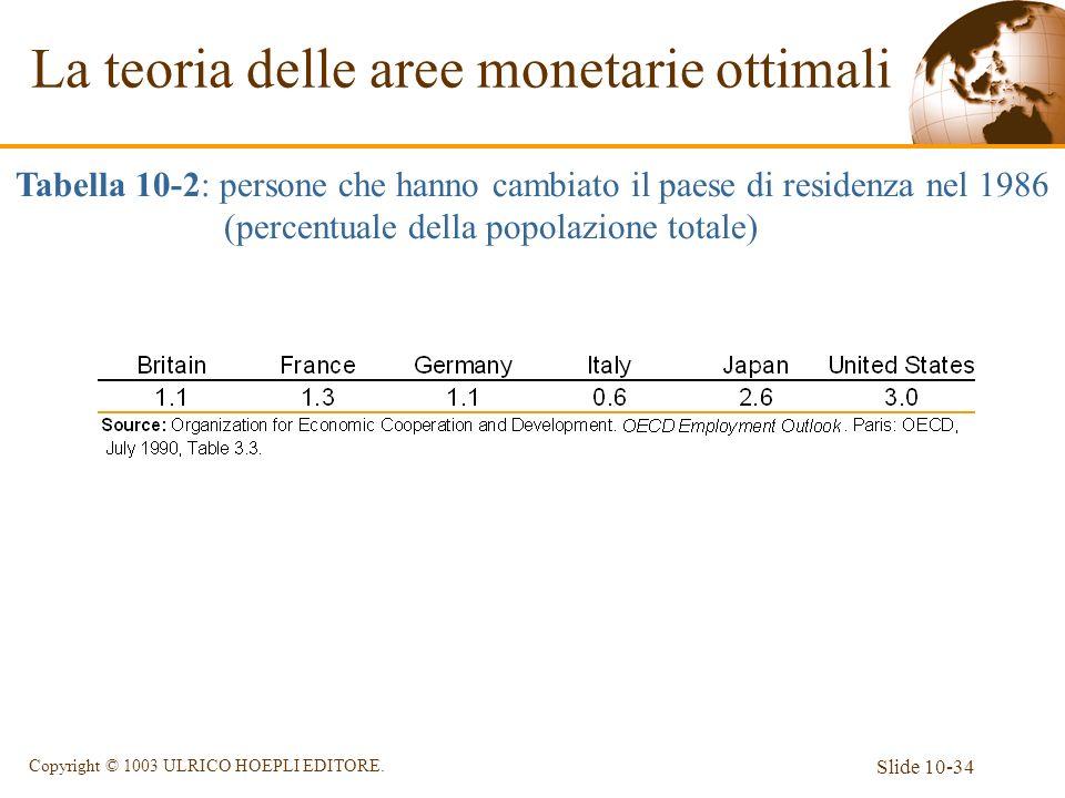 Slide 10-34 Copyright © 1003 ULRICO HOEPLI EDITORE. La teoria delle aree monetarie ottimali Tabella 10-2: persone che hanno cambiato il paese di resid