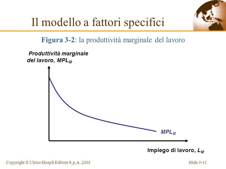 Slide 3-10Copyright © Ulrico Hoepli Editore S.p.A. 2003 La forma della funzione di produzione riflette la legge dei rendimenti marginali decrescenti –