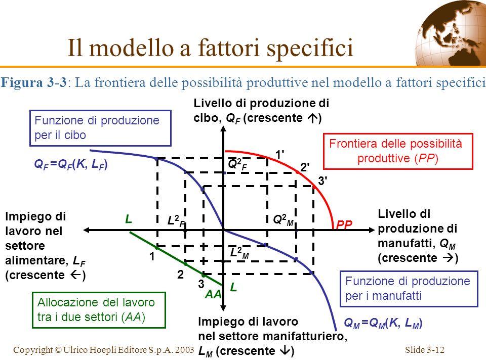 Slide 3-11Copyright © Ulrico Hoepli Editore S.p.A. 2003 MPL M Figura 3-2: la produttività marginale del lavoro Il modello a fattori specifici Impiego