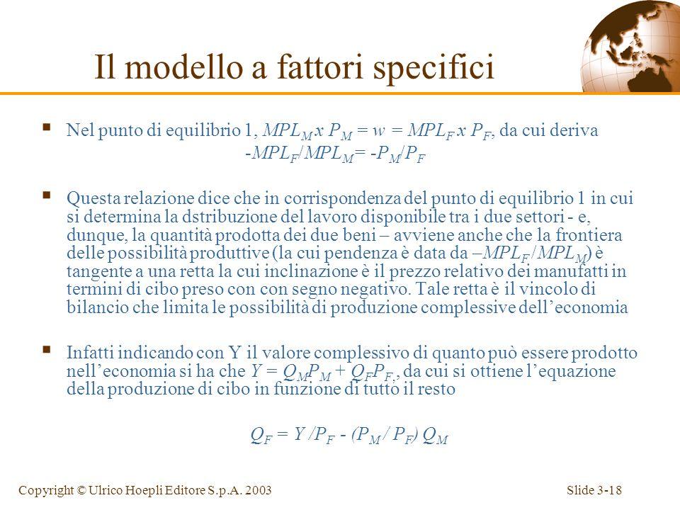 Slide 3-17Copyright © Ulrico Hoepli Editore S.p.A. 2003 P M X MPL M (Curva di domanda di lavoro nel settore manifatturiero) P F X MPL F (Curva di doma