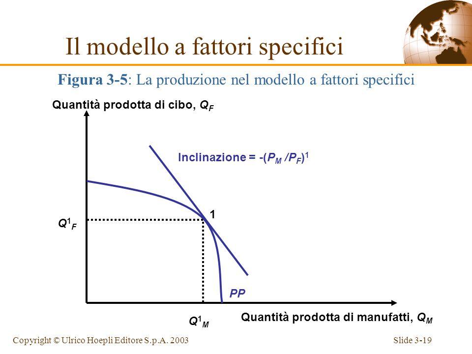 Slide 3-18Copyright © Ulrico Hoepli Editore S.p.A. 2003 Nel punto di equilibrio 1, MPL M x P M = w = MPL F x P F, da cui deriva -MPL F /MPL M = -P M /