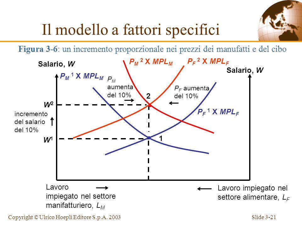 Slide 3-20Copyright © Ulrico Hoepli Editore S.p.A. 2003 Cosa succede allallocazione del lavoro e alla distribuzione del reddito quando il prezzo del c