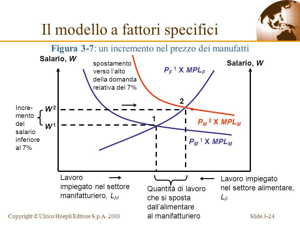 Slide 3-23Copyright © Ulrico Hoepli Editore S.p.A. 2003 Quando aumenta soltanto P M, il lavoro si sposta dal settore alimentare al settore manifatturi