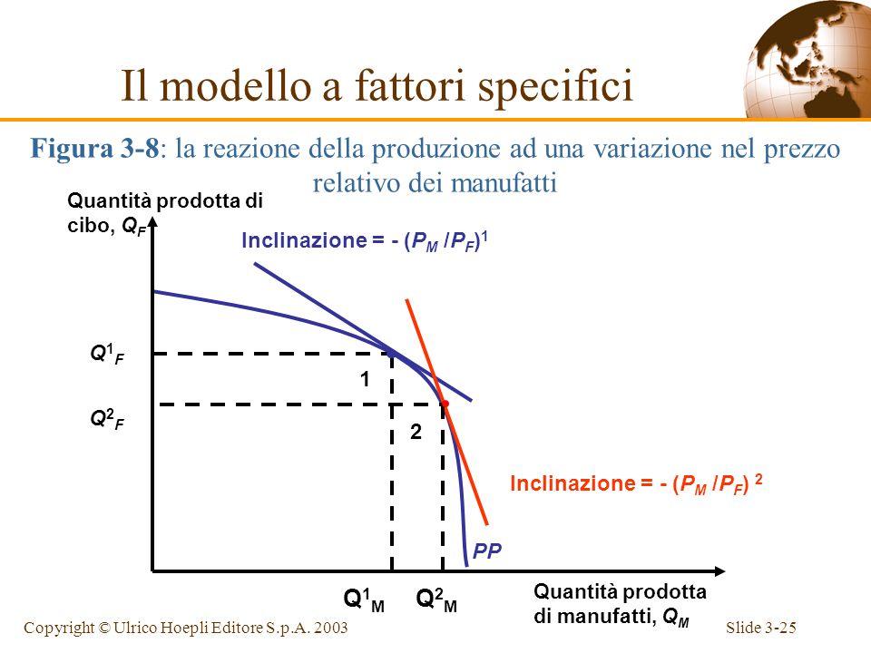 Slide 3-24Copyright © Ulrico Hoepli Editore S.p.A. 2003 P F 1 X MPL F Salario, W P M 1 X MPL M 2 W 2 Lavoro impiegato nel settore alimentare, L F Lavo