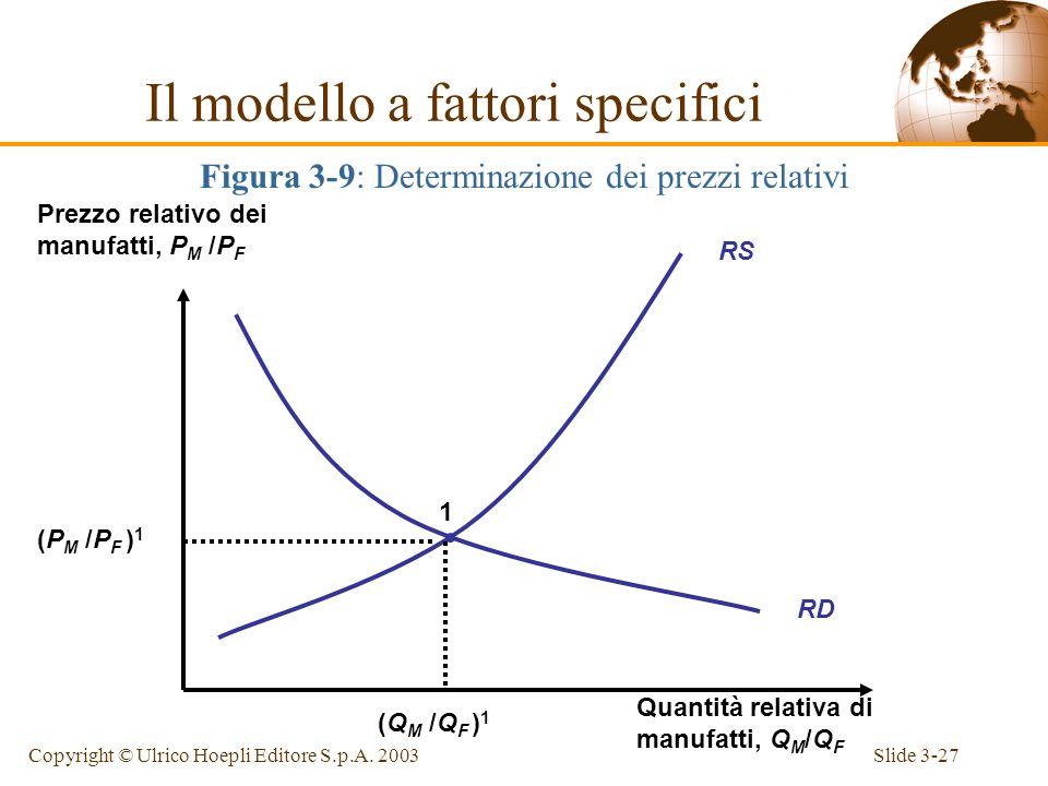 Slide 3-26Copyright © Ulrico Hoepli Editore S.p.A. 2003 Dato che laumento del prezzo relativo dei manufatti causa la crescita della produzione relativ