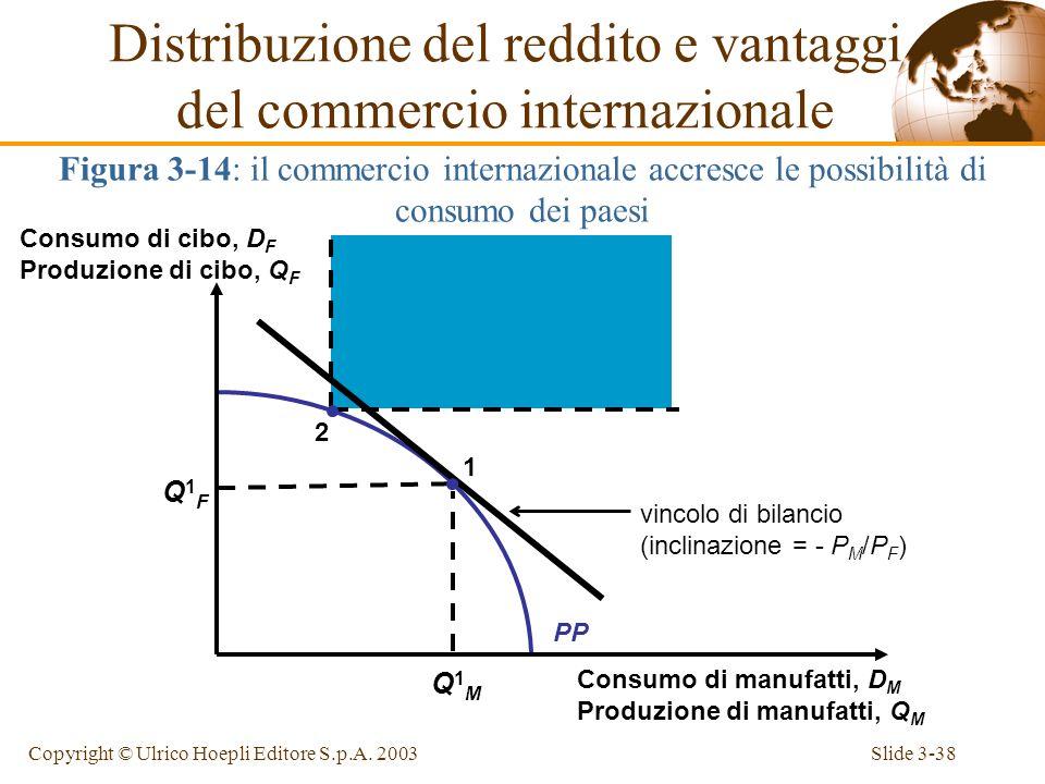 Slide 3-37Copyright © Ulrico Hoepli Editore S.p.A. 2003 E possibile per coloro che traggono vantaggio dal commercio internazionale compensare coloro c