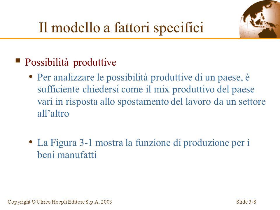 Slide 3-7Copyright © Ulrico Hoepli Editore S.p.A. 2003 La condizione di pieno impiego della forza lavoro richiede che lofferta complessiva di lavoro s