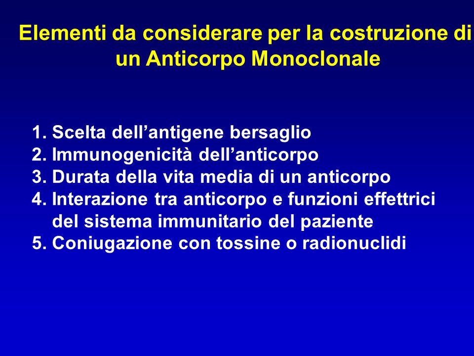 Elementi da considerare per la costruzione di un Anticorpo Monoclonale 1. Scelta dellantigene bersaglio 2. Immunogenicità dellanticorpo 3. Durata dell