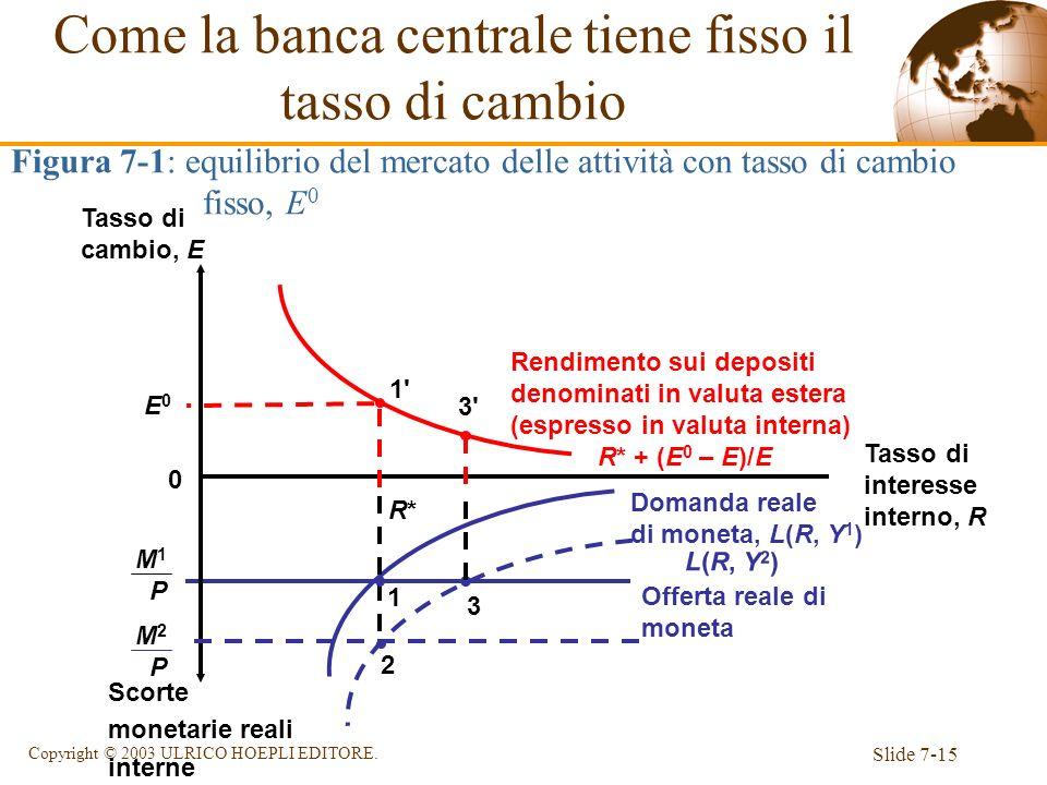 Slide 7-15 Copyright © 2003 ULRICO HOEPLI EDITORE. Offerta reale di moneta M 1 P Domanda reale di moneta, L(R, Y 1 ) Rendimento sui depositi denominat
