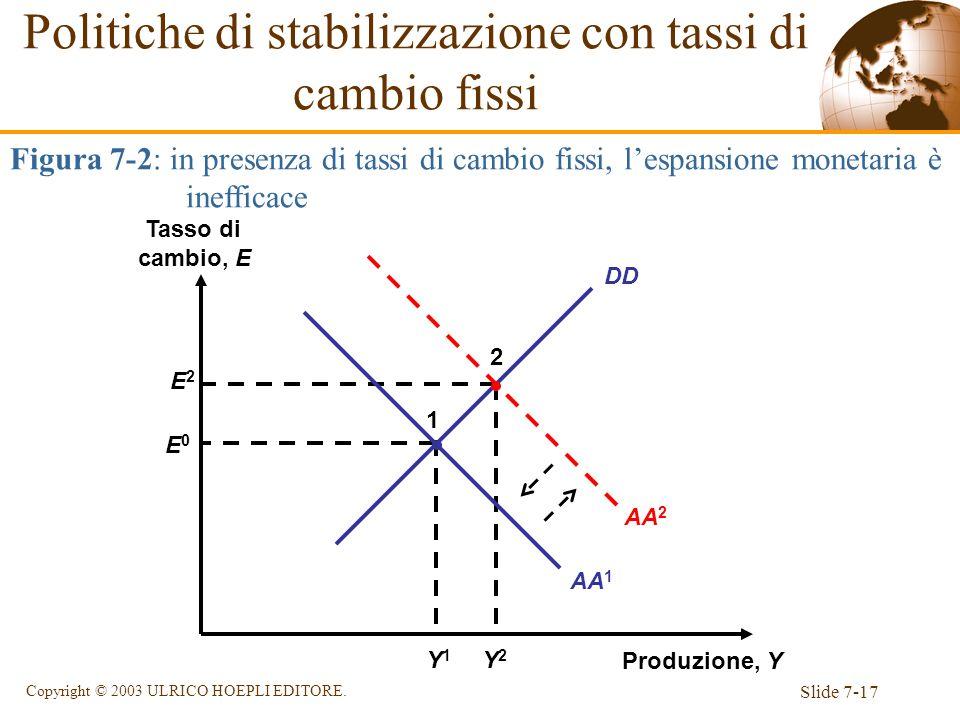 Slide 7-17 Copyright © 2003 ULRICO HOEPLI EDITORE. DD Figura 7-2: in presenza di tassi di cambio fissi, lespansione monetaria è inefficace Produzione,