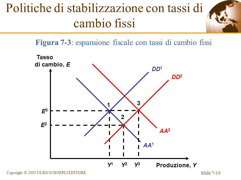 Slide 7-19 Copyright © 2003 ULRICO HOEPLI EDITORE. DD 1 Figura 7-3: espansione fiscale con tassi di cambio fissi Produzione, Y Tasso di cambio, E E0E0