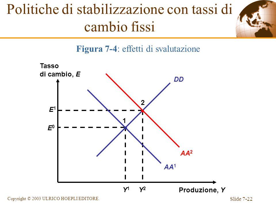 Slide 7-22 Copyright © 2003 ULRICO HOEPLI EDITORE. DD Figura 7-4: effetti di svalutazione Produzione, Y Tasso di cambio, E E1E1 Y2Y2 2 E0E0 Y1Y1 1 AA