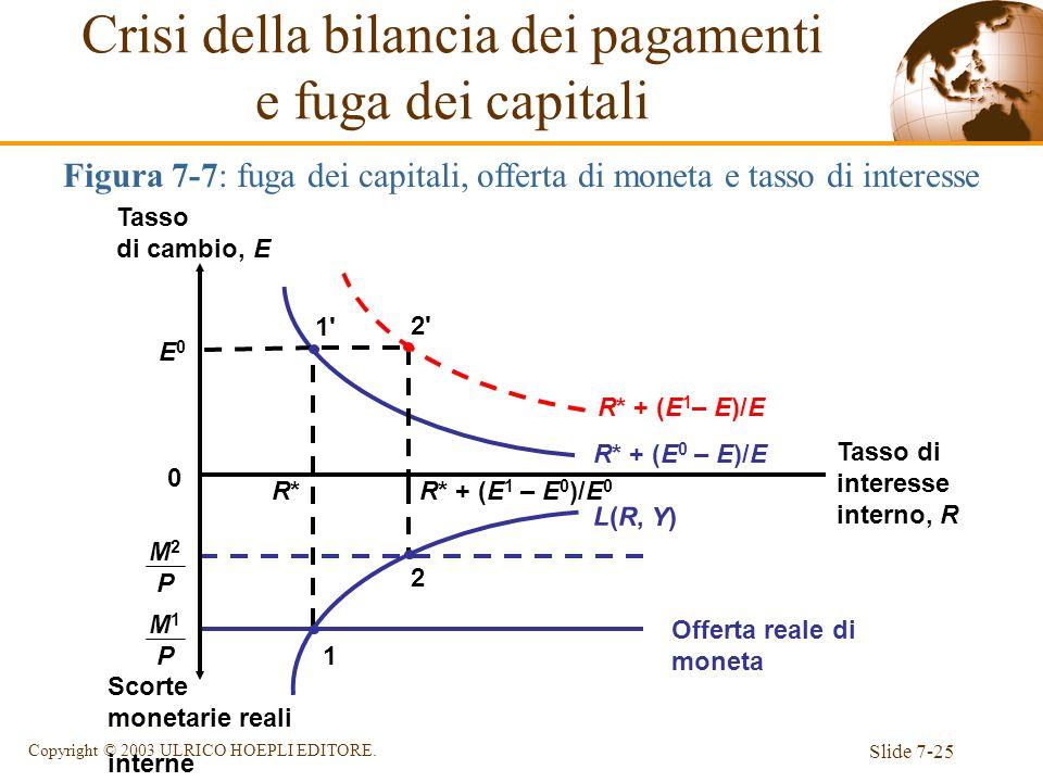 Slide 7-25 Copyright © 2003 ULRICO HOEPLI EDITORE. M 2 P Figura 7-7: fuga dei capitali, offerta di moneta e tasso di interesse Offerta reale di moneta