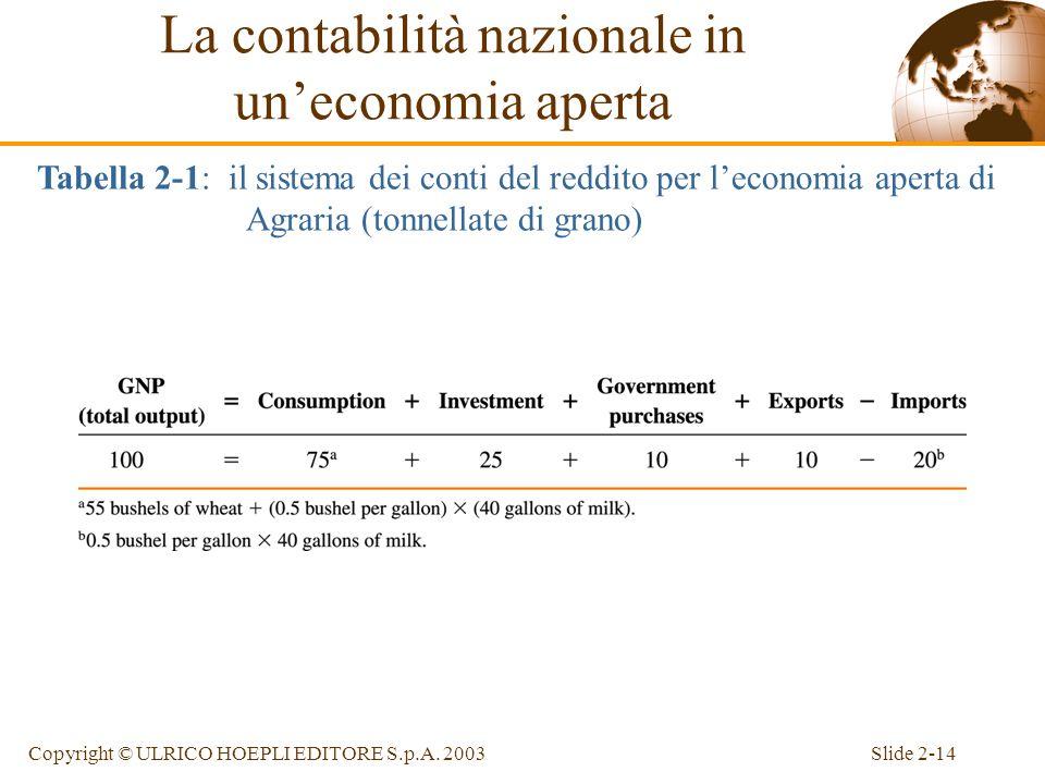 Slide 2-13Copyright © ULRICO HOEPLI EDITORE S.p.A. 2003 Unipotetica economia aperta Assunzioni del modello: –esiste uneconomia, Agraria, che può produ