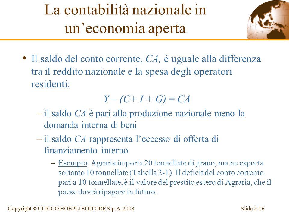 Slide 2-15Copyright © ULRICO HOEPLI EDITORE S.p.A. 2003 Il conto corrente e lindebitamento estero Il saldo del conto corrente (CA) –La differenza tra