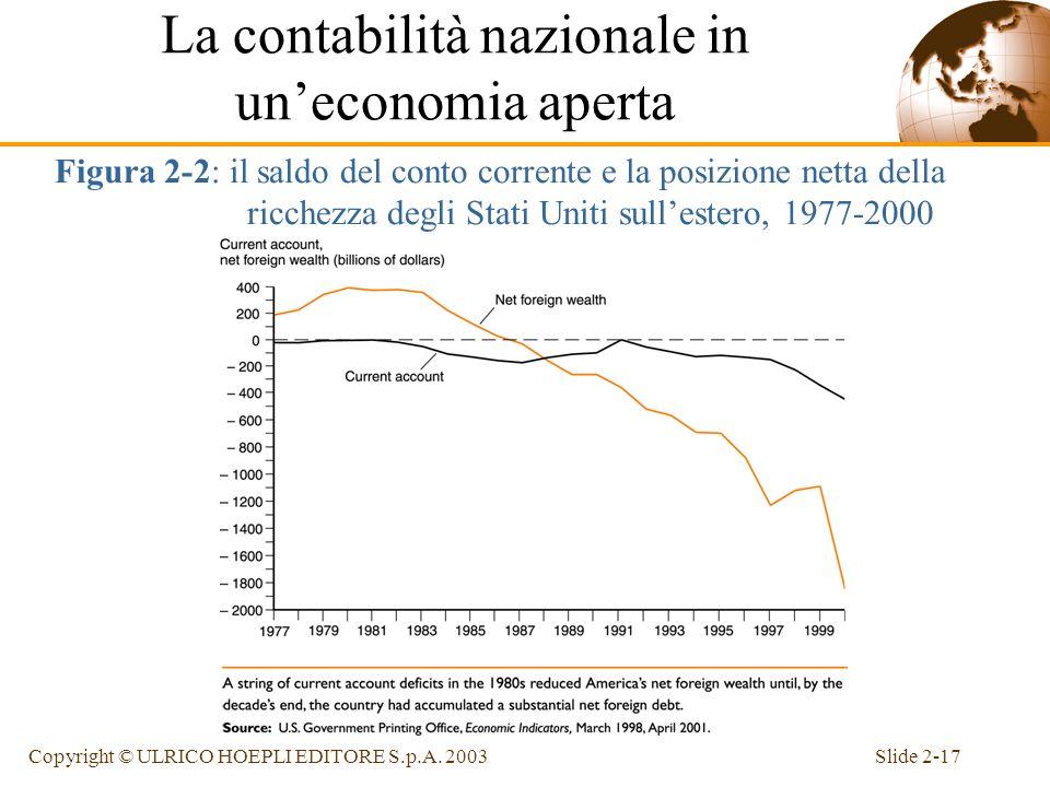 Slide 2-16Copyright © ULRICO HOEPLI EDITORE S.p.A. 2003 Il saldo del conto corrente, CA, è uguale alla differenza tra il reddito nazionale e la spesa