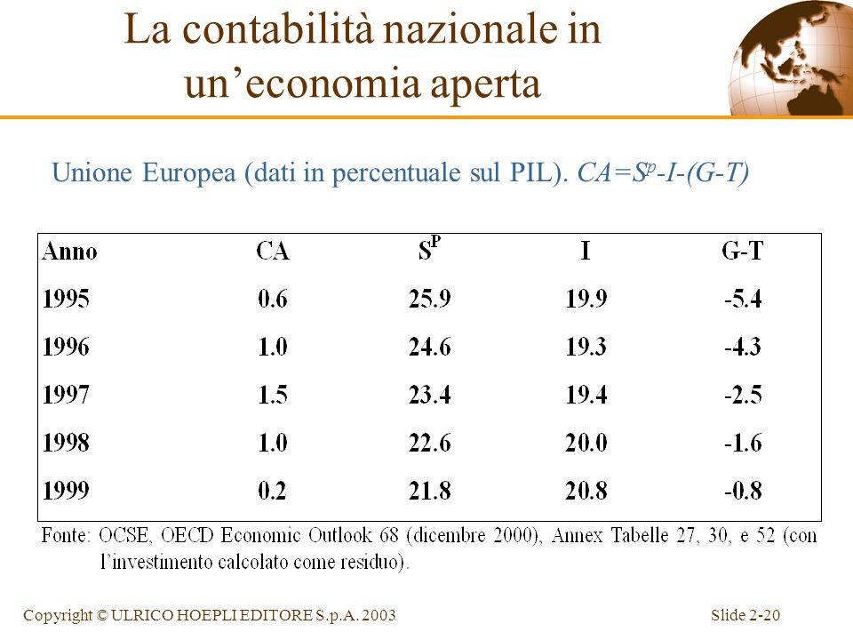 Slide 2-19Copyright © ULRICO HOEPLI EDITORE S.p.A. 2003 Risparmio privato e pubblico Risparmio privato (S p ): S p =Y-T-C Risparmio pubblico ( S g ):