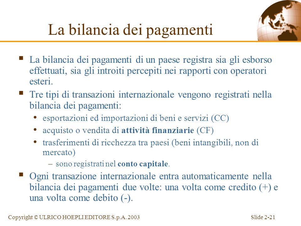 Slide 2-20Copyright © ULRICO HOEPLI EDITORE S.p.A. 2003 La contabilità nazionale in uneconomia aperta Unione Europea (dati in percentuale sul PIL). CA