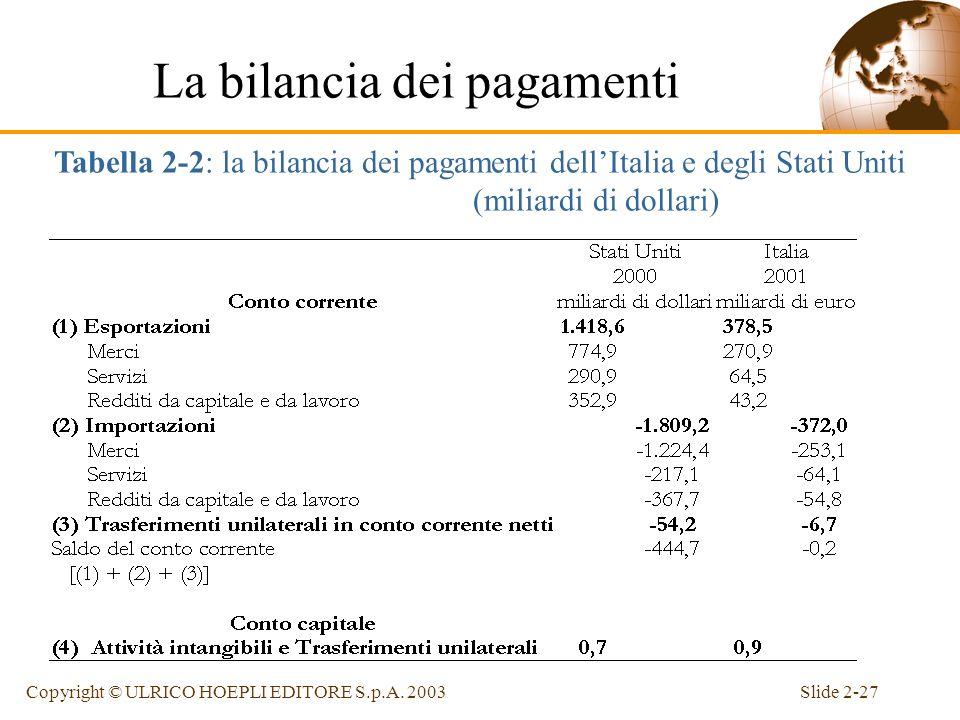 Slide 2-26Copyright © ULRICO HOEPLI EDITORE S.p.A. 2003 Lidentità fondamentale della bilancia dei pagamenti Qualsiasi transazione internazionale gener