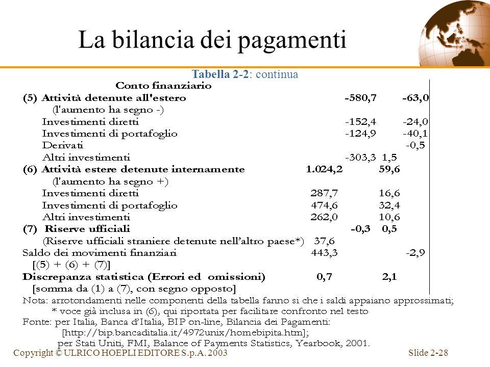 Slide 2-27Copyright © ULRICO HOEPLI EDITORE S.p.A. 2003 La bilancia dei pagamenti Tabella 2-2: la bilancia dei pagamenti dellItalia e degli Stati Unit