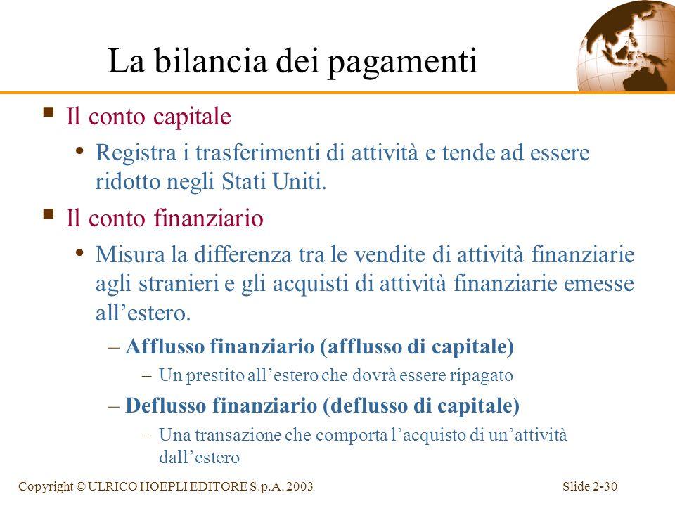 Slide 2-29Copyright © ULRICO HOEPLI EDITORE S.p.A. 2003 Ancora sul saldo del conto corrente La bilancia dei pagamenti divide le esportazioni e le impo