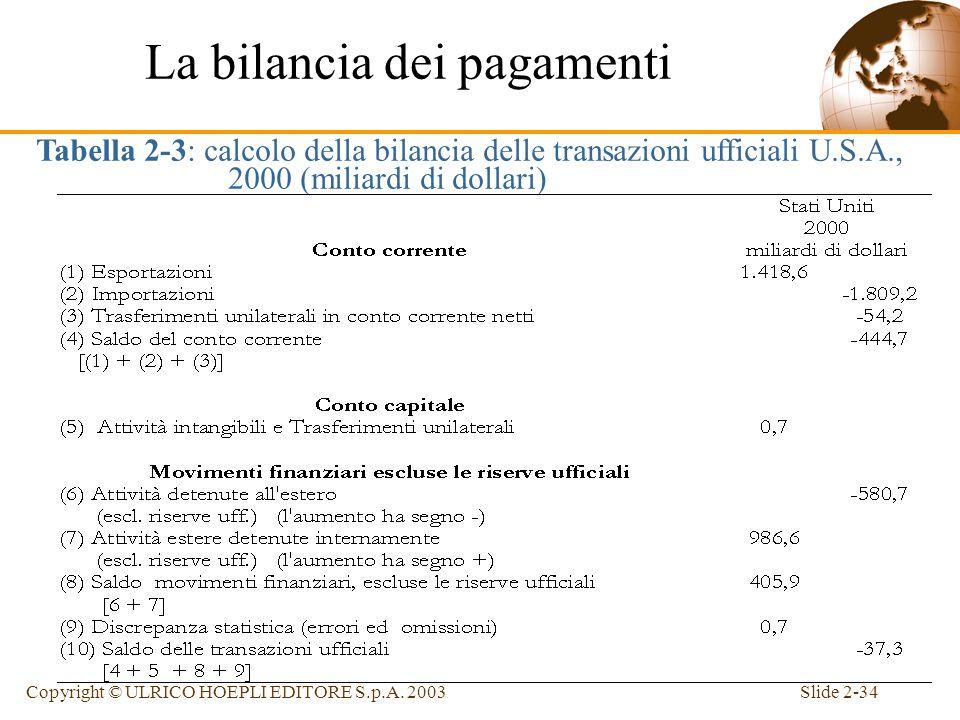 Slide 2-33Copyright © ULRICO HOEPLI EDITORE S.p.A. 2003 Bilancia delle transazioni ufficiali (bilancia dei pagamenti) –Equivale al saldo delle transaz
