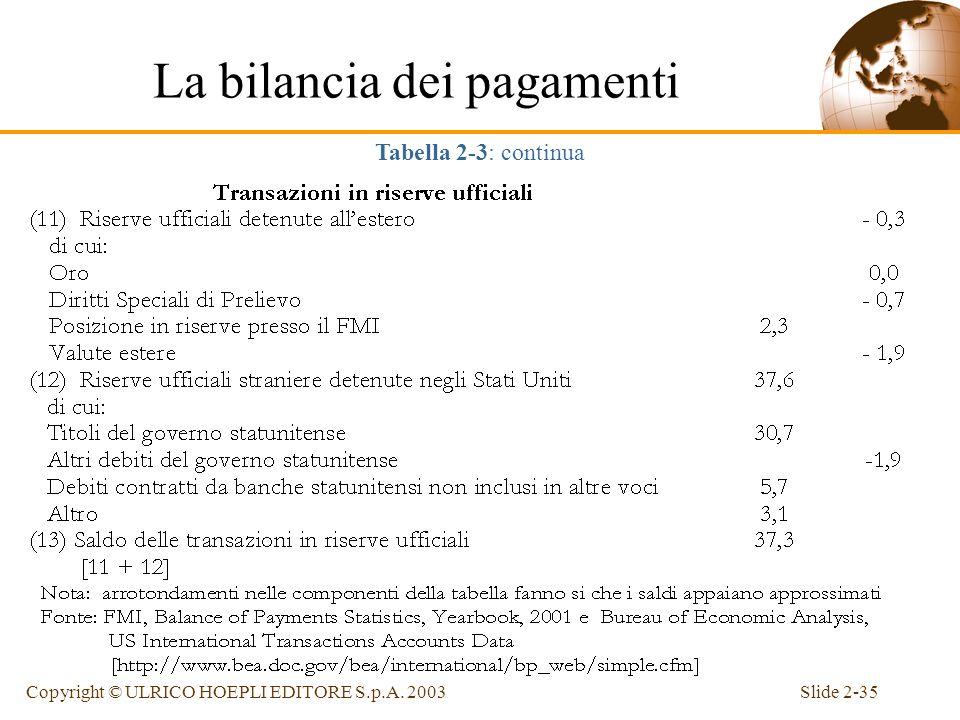 Slide 2-34Copyright © ULRICO HOEPLI EDITORE S.p.A. 2003 La bilancia dei pagamenti Tabella 2-3: calcolo della bilancia delle transazioni ufficiali U.S.