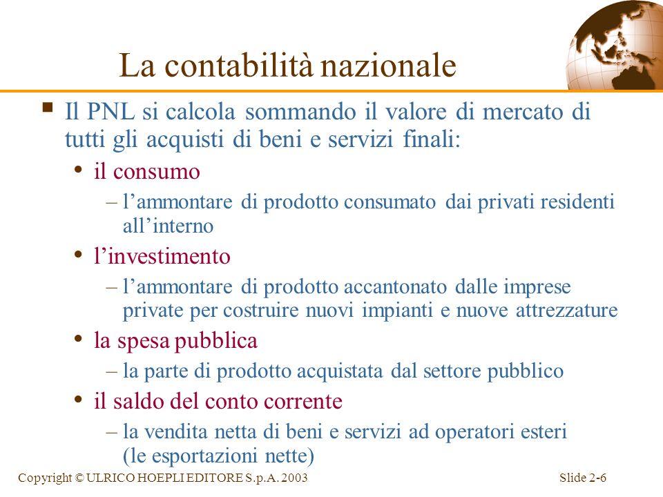 Slide 2-5Copyright © ULRICO HOEPLI EDITORE S.p.A. 2003 La contabilità nazionale Prodotto nazionale lordo (PNL) Il valore di tutti i beni ed i servizi