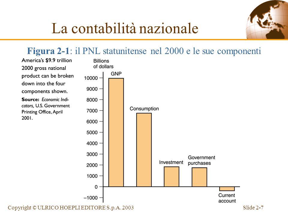 Slide 2-6Copyright © ULRICO HOEPLI EDITORE S.p.A. 2003 Il PNL si calcola sommando il valore di mercato di tutti gli acquisti di beni e servizi finali: