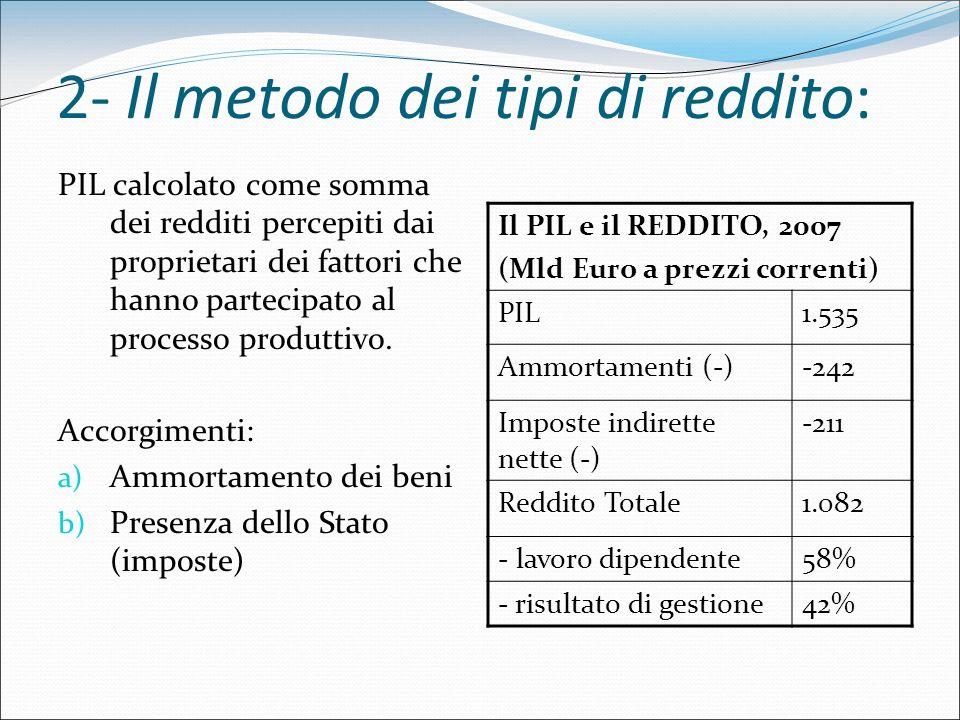 2- Il metodo dei tipi di reddito: PIL calcolato come somma dei redditi percepiti dai proprietari dei fattori che hanno partecipato al processo produtt