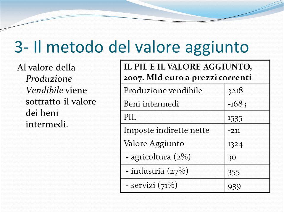 3- Il metodo del valore aggiunto Al valore della Produzione Vendibile viene sottratto il valore dei beni intermedi. IL PIL E IL VALORE AGGIUNTO, 2007.