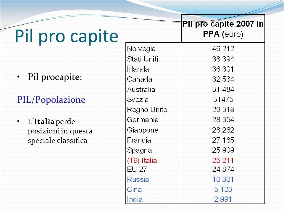 Pil pro capite Pil procapite: PIL/Popolazione LItalia perde posizioni in questa speciale classifica