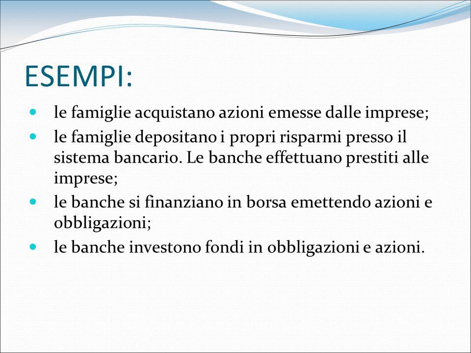 ESEMPI: le famiglie acquistano azioni emesse dalle imprese; le famiglie depositano i propri risparmi presso il sistema bancario. Le banche effettuano