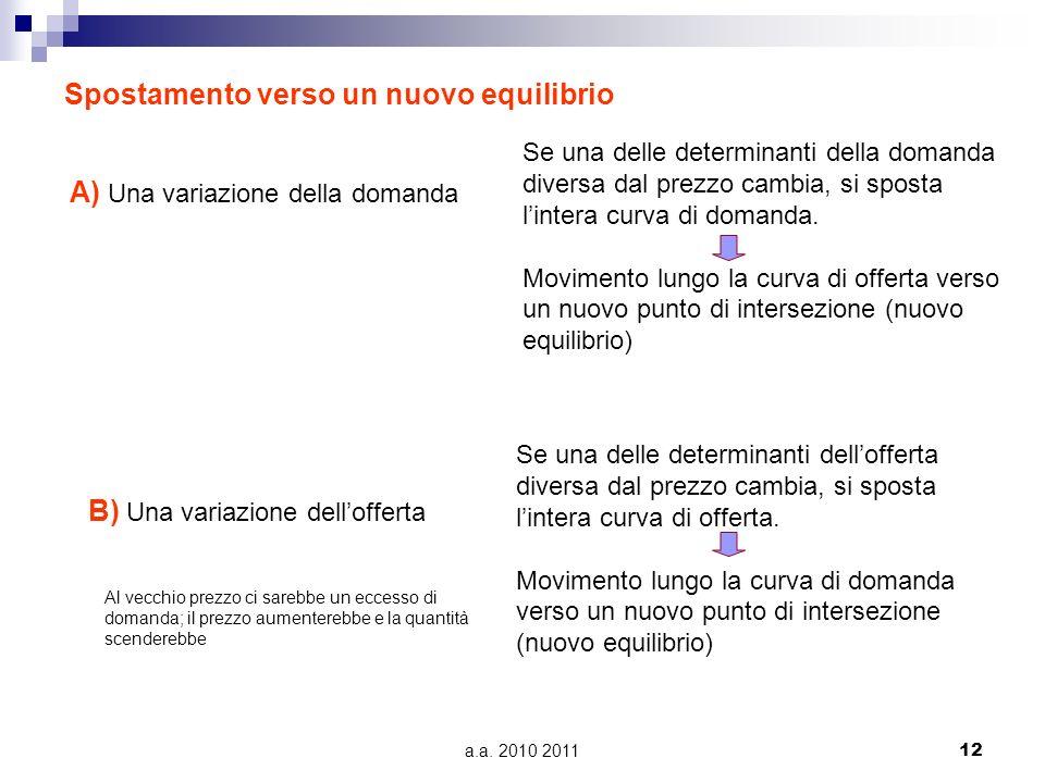 a.a. 2010 201112 Spostamento verso un nuovo equilibrio A) Una variazione della domanda B) Una variazione dellofferta Se una delle determinanti della d