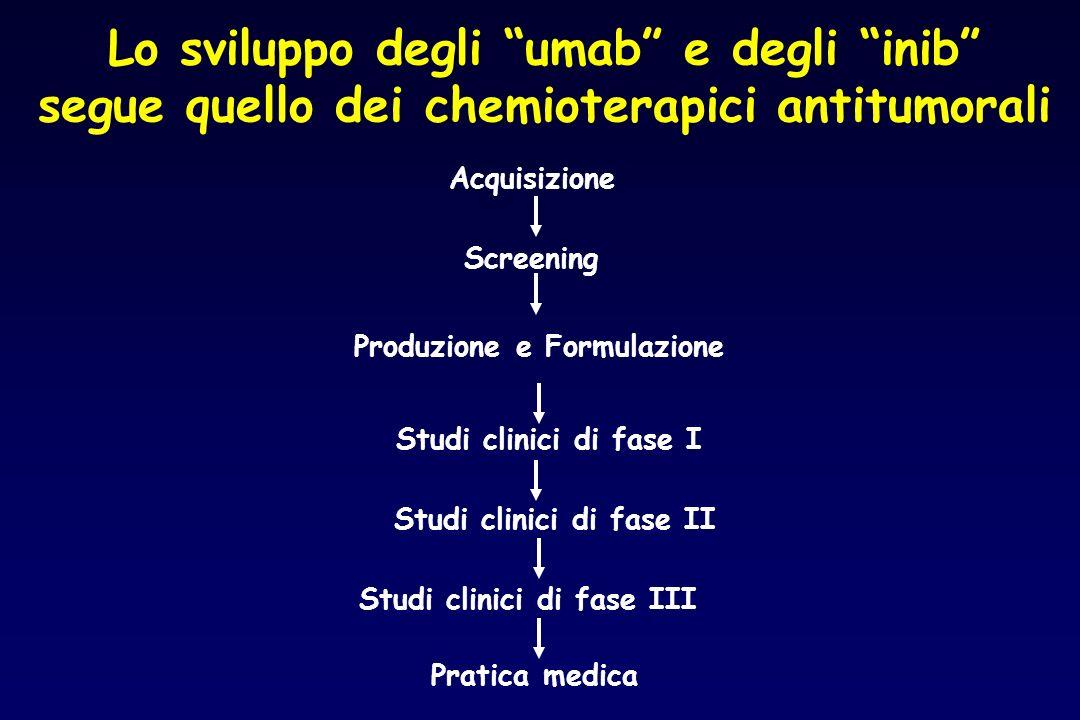 Lo sviluppo degli umab e degli inib segue quello dei chemioterapici antitumorali Acquisizione Screening Produzione e Formulazione Studi clinici di fas