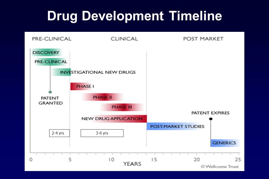 Drug Development Timeline 2-4 yrs3-6 yrs